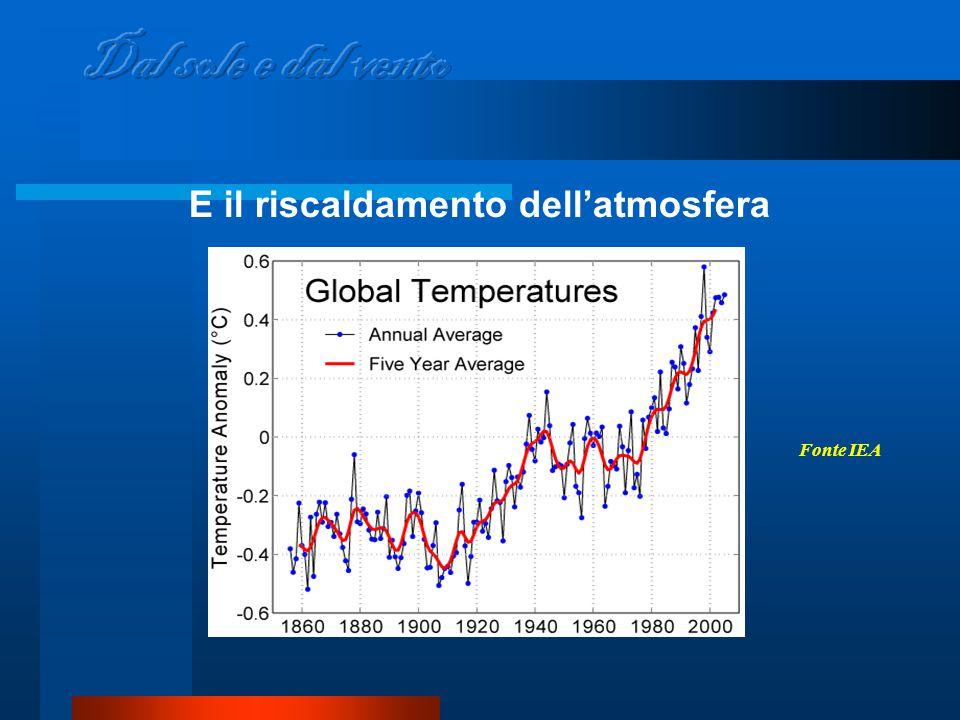 E il riscaldamento dell'atmosfera Fonte IEA