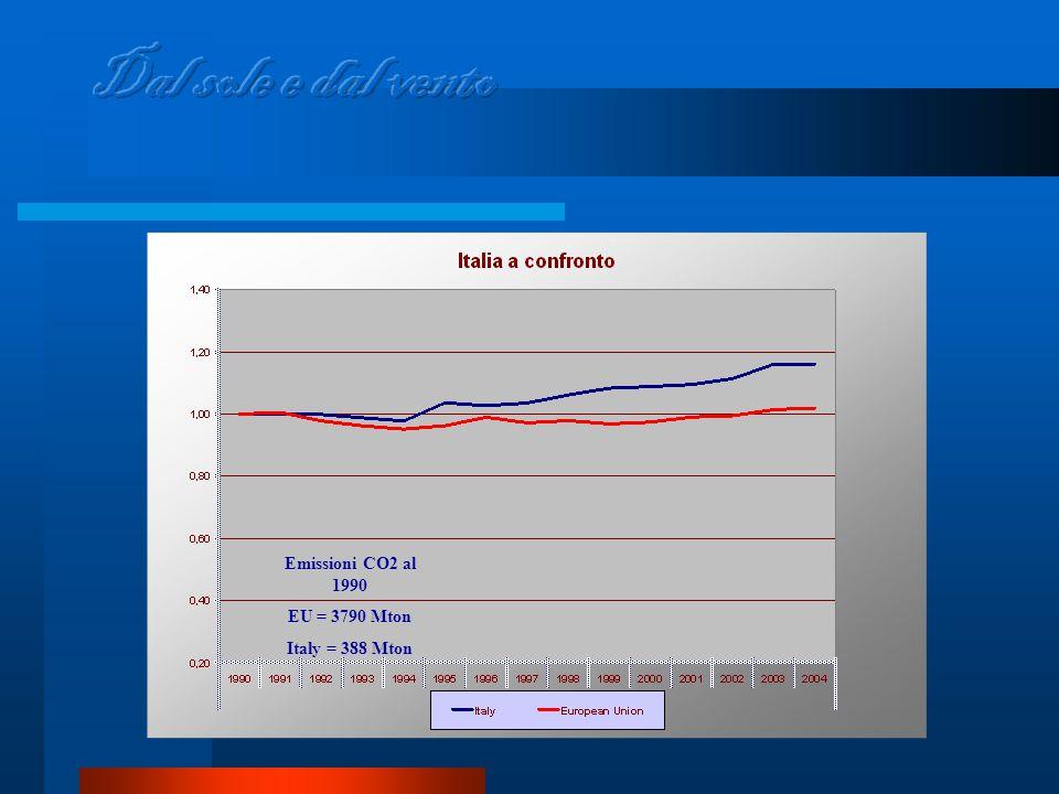 Emissioni CO2 al 1990 EU = 3790 Mton Italy = 388 Mton
