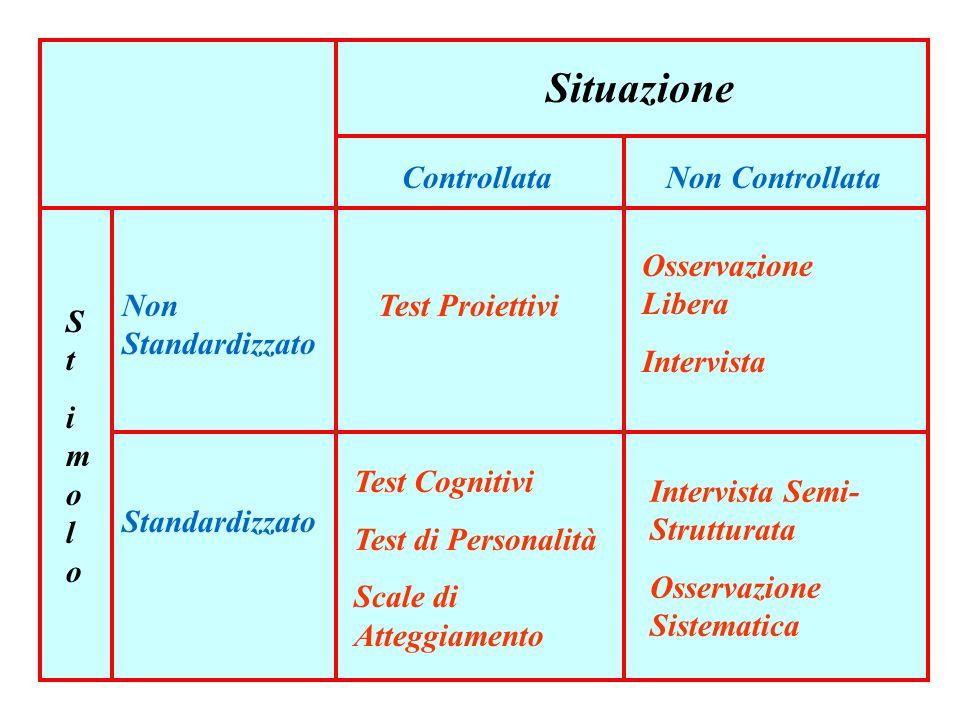 5 Situazione ControllataNon Controllata Test Proiettivi Osservazione Libera Intervista Test Cognitivi Test di Personalità Scale di Atteggiamento Intervista Semi- Strutturata Osservazione Sistematica StimoloStimolo Non Standardizzato Standardizzato