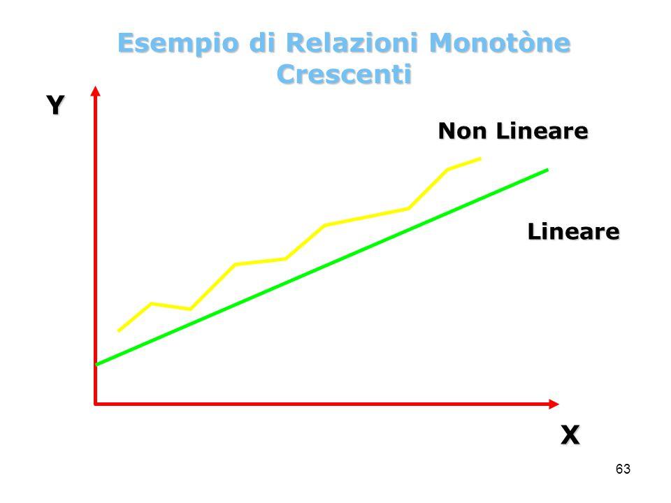 63YX Lineare Non Lineare Esempio di Relazioni Monotòne Crescenti