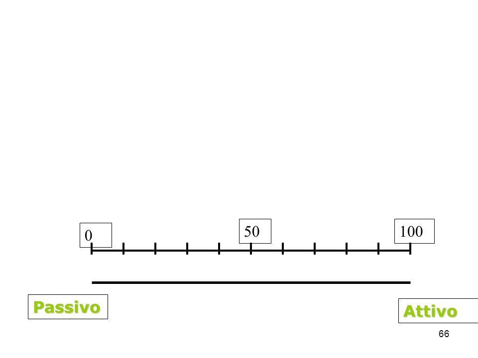 66 Passivo Attivo 50100 0