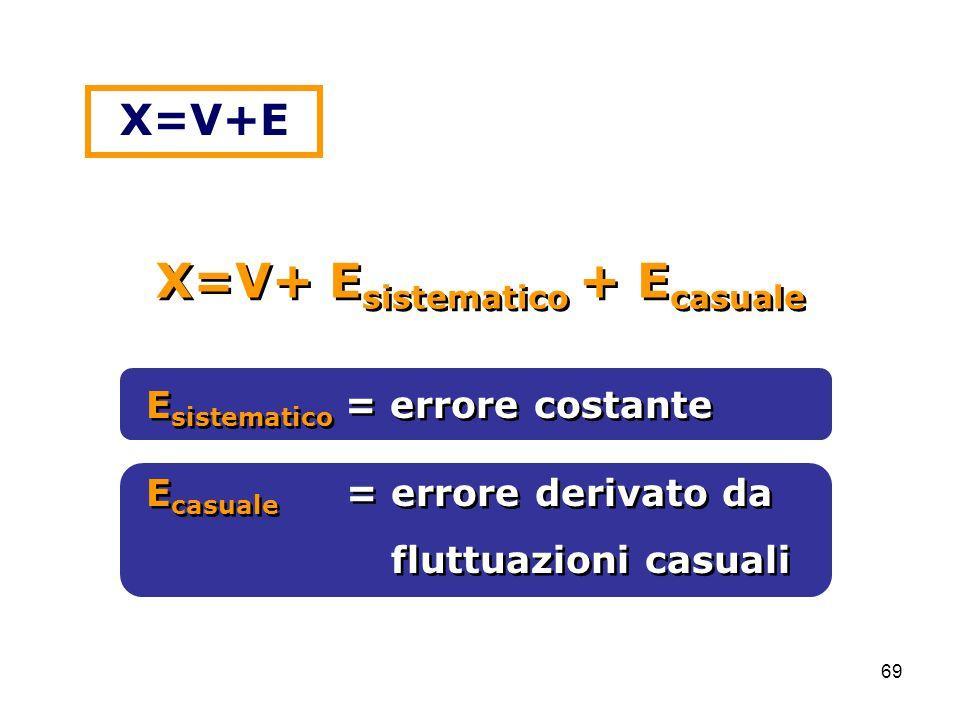 69 E sistematico = errore costante E casuale = errore derivato da fluttuazioni casuali E casuale = errore derivato da fluttuazioni casuali X=V+ E sistematico + E casuale X=V+E