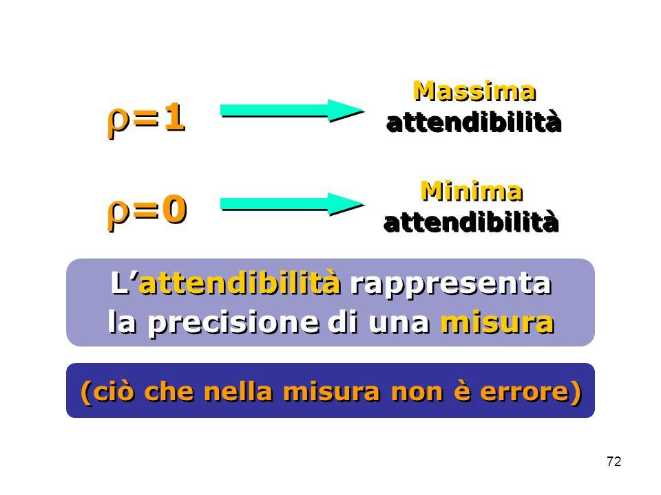 72 Minima attendibilità Minima attendibilità  =0 Massima attendibilità Massima attendibilità  =1 L'attendibilità rappresenta la precisione di una misura L'attendibilità rappresenta la precisione di una misura (ciò che nella misura non è errore)