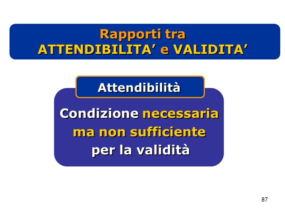 87 Condizione necessaria ma non sufficiente per la validità Condizione necessaria ma non sufficiente per la validità Attendibilità Rapporti tra ATTENDIBILITA' e VALIDITA'