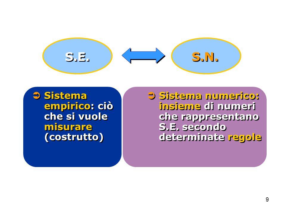 9  Sistema numerico: insieme di numeri che rappresentano S.E. secondo determinate regole  Sistema empirico: ciò che si vuole misurare (costrutto) S.