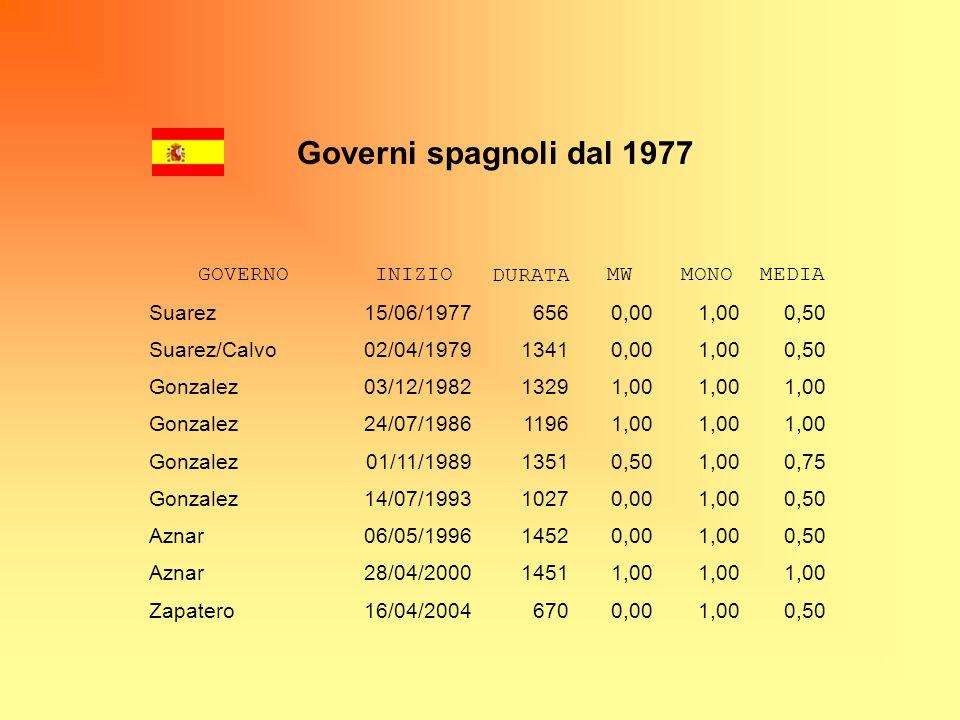 GOVERNOINIZIO DURATAMWMONOMEDIA Suarez15/06/19776560,001,000,50 Suarez/Calvo02/04/197913410,001,000,50 Gonzalez03/12/198213291,00 Gonzalez24/07/198611