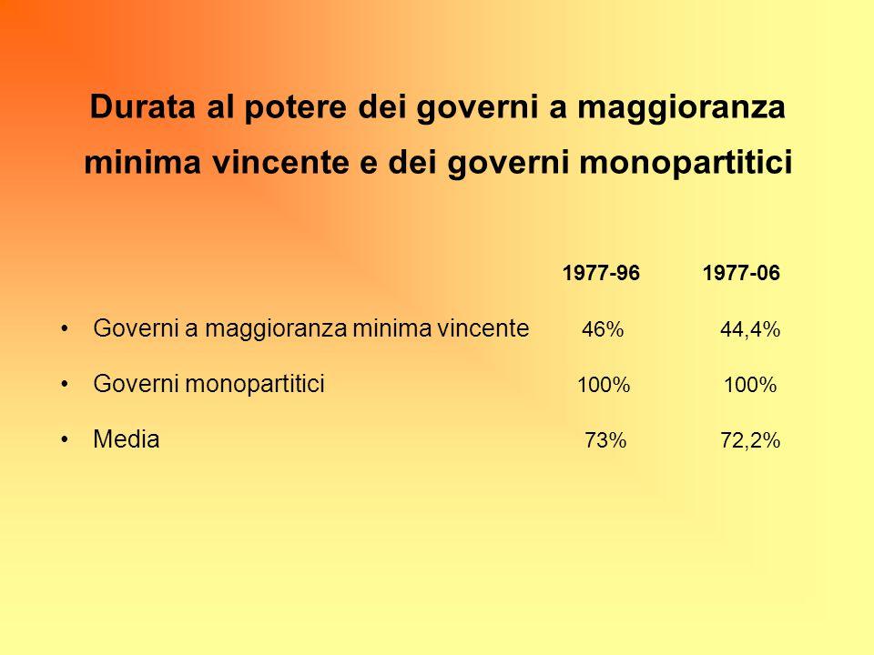 Durata al potere dei governi a maggioranza minima vincente e dei governi monopartitici 1977-96 1977-06 Governi a maggioranza minima vincente 46% 44,4%