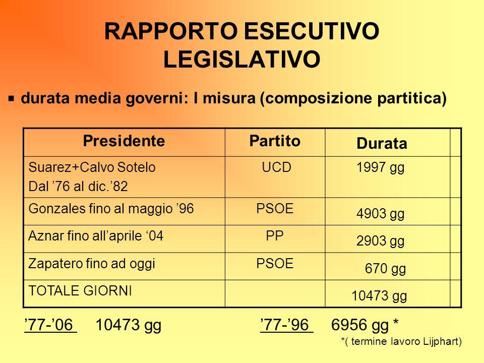 RAPPORTO ESECUTIVO LEGISLATIVO durata media governi: I misura (composizione partitica) PresidentePartito Durata Suarez+Calvo Sotelo Dal '76 al dic.'82