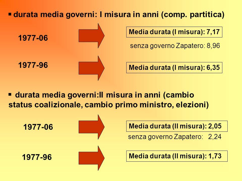 1977-06 1977-96 Media durata (I misura): 6,35 Media durata (I misura): 7,17 durata media governi: I misura in anni (comp. partitica) durata media gove