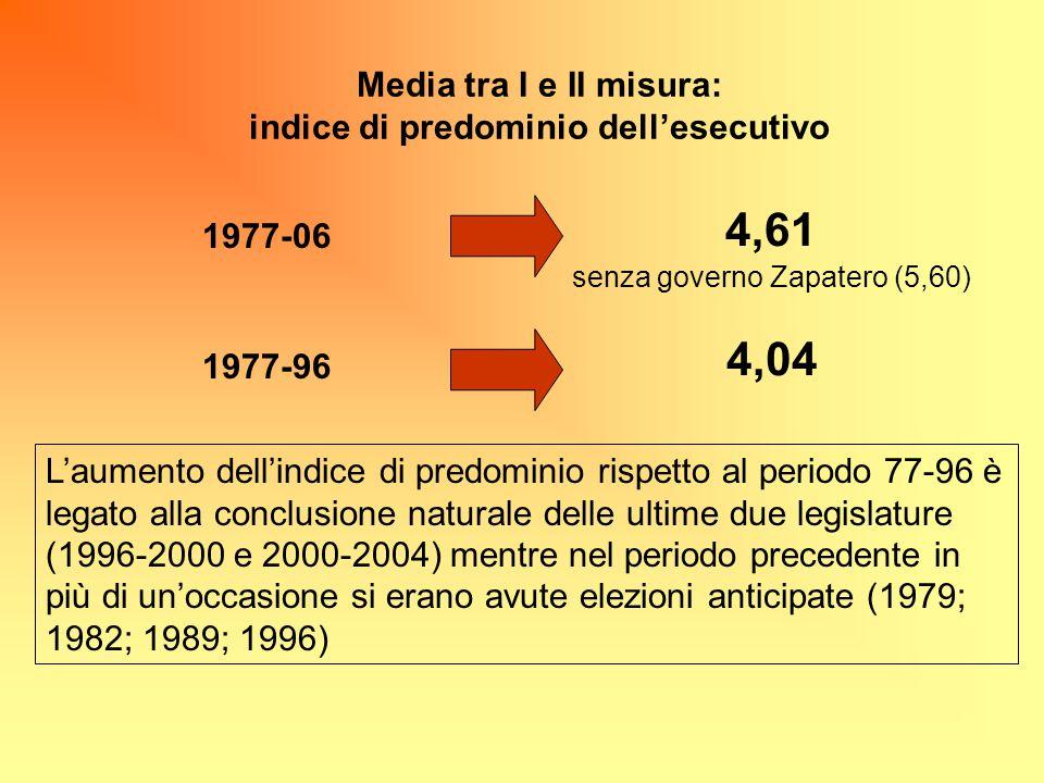 Media tra I e II misura: indice di predominio dell'esecutivo 1977-06 1977-96 4,61 4,04 L'aumento dell'indice di predominio rispetto al periodo 77-96 è