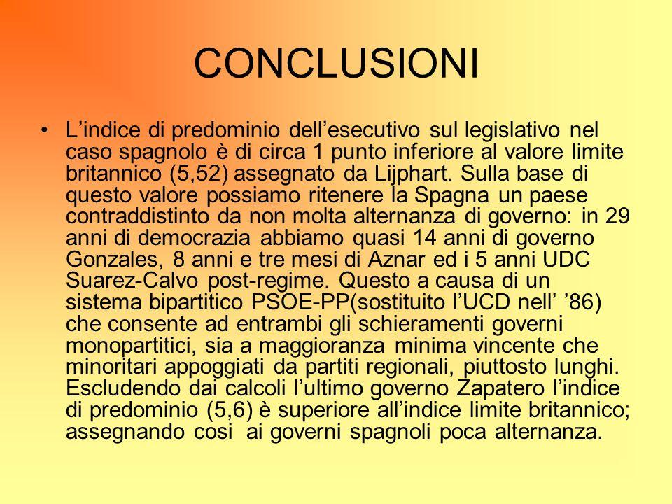 CONCLUSIONI L'indice di predominio dell'esecutivo sul legislativo nel caso spagnolo è di circa 1 punto inferiore al valore limite britannico (5,52) as