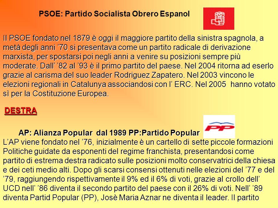 PSOE: Partido Socialista Obrero Espanol Il PSOE fondato nel 1879 è oggi il maggiore partito della sinistra spagnola, a metà degli anni '70 si presenta