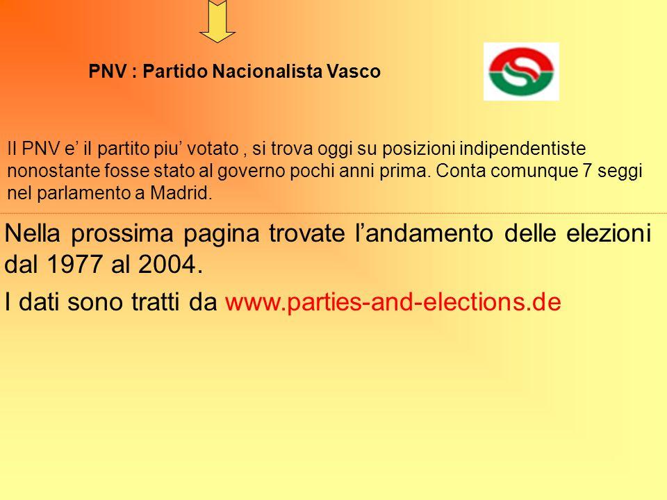 PNV : Partido Nacionalista Vasco Il PNV e' il partito piu' votato, si trova oggi su posizioni indipendentiste nonostante fosse stato al governo pochi