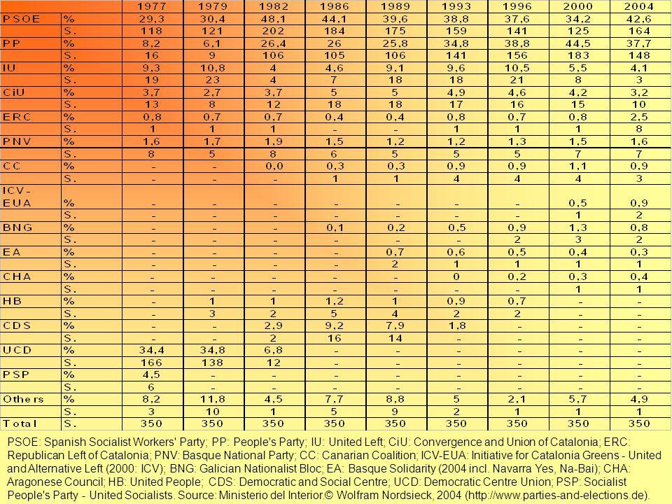 1977-06 1977-96 Media durata (I misura): 6,35 Media durata (I misura): 7,17 durata media governi: I misura in anni (comp.