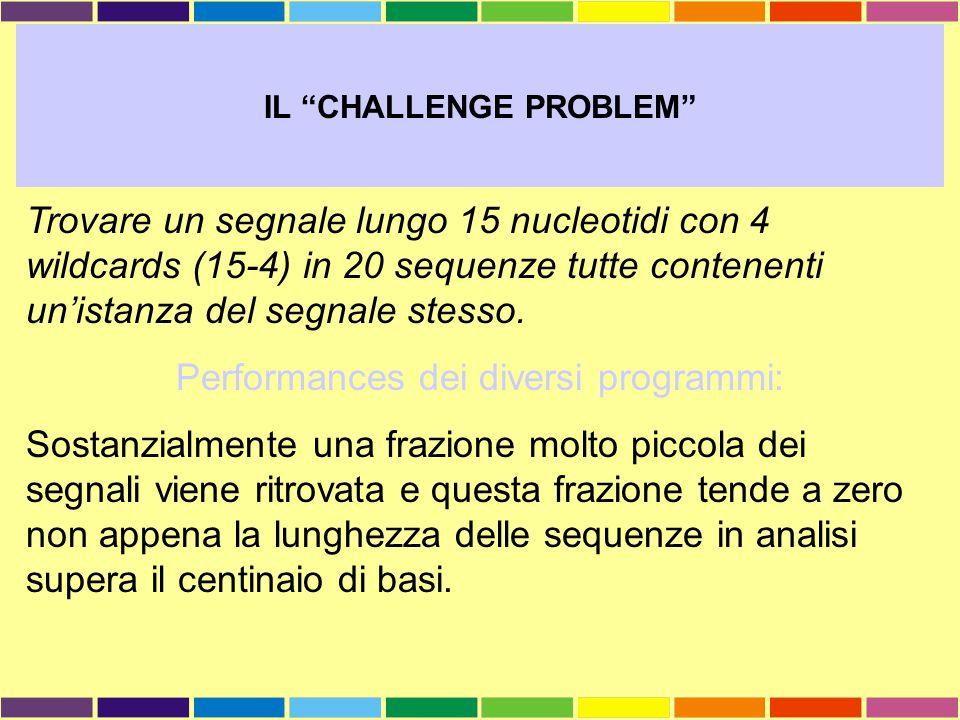"""IL """"CHALLENGE PROBLEM"""" Trovare un segnale lungo 15 nucleotidi con 4 wildcards (15-4) in 20 sequenze tutte contenenti un'istanza del segnale stesso. Pe"""