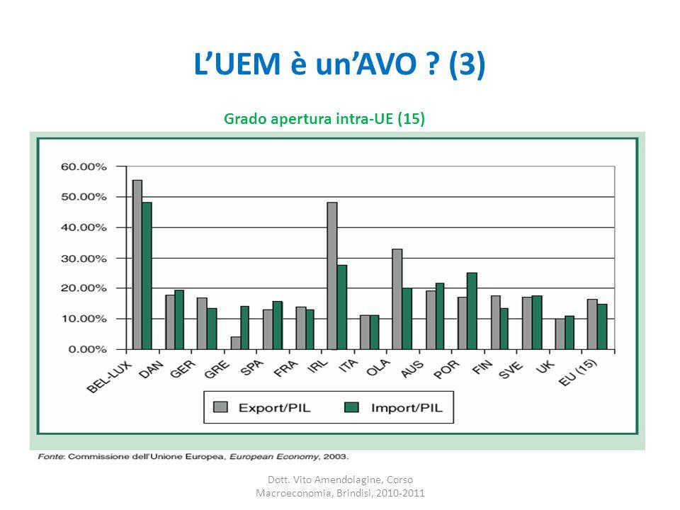 L'UEM è un'AVO .(3) Dott.