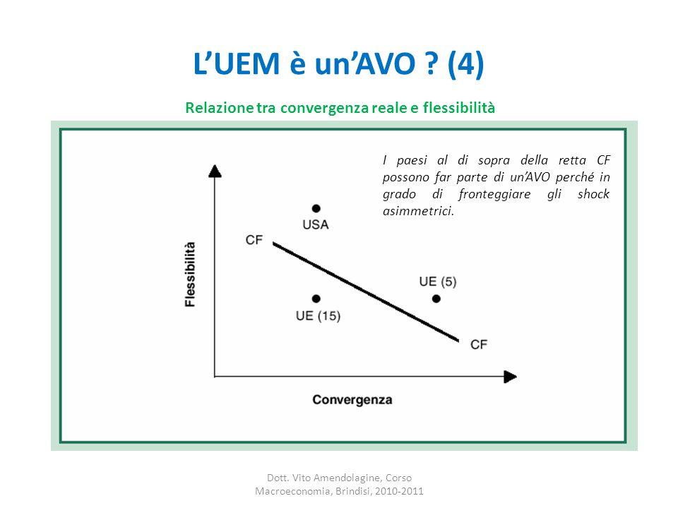 L'UEM è un'AVO .(4) Dott.