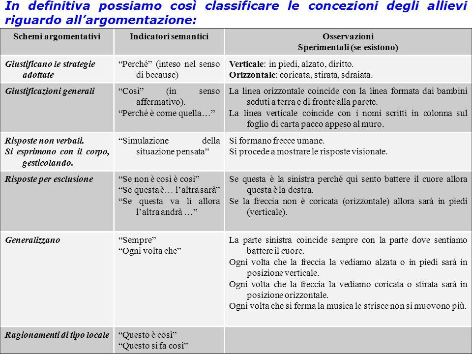 Loredana Inguanta In definitiva possiamo così classificare le concezioni degli allievi riguardo all'argomentazione: Schemi argomentativiIndicatori sem