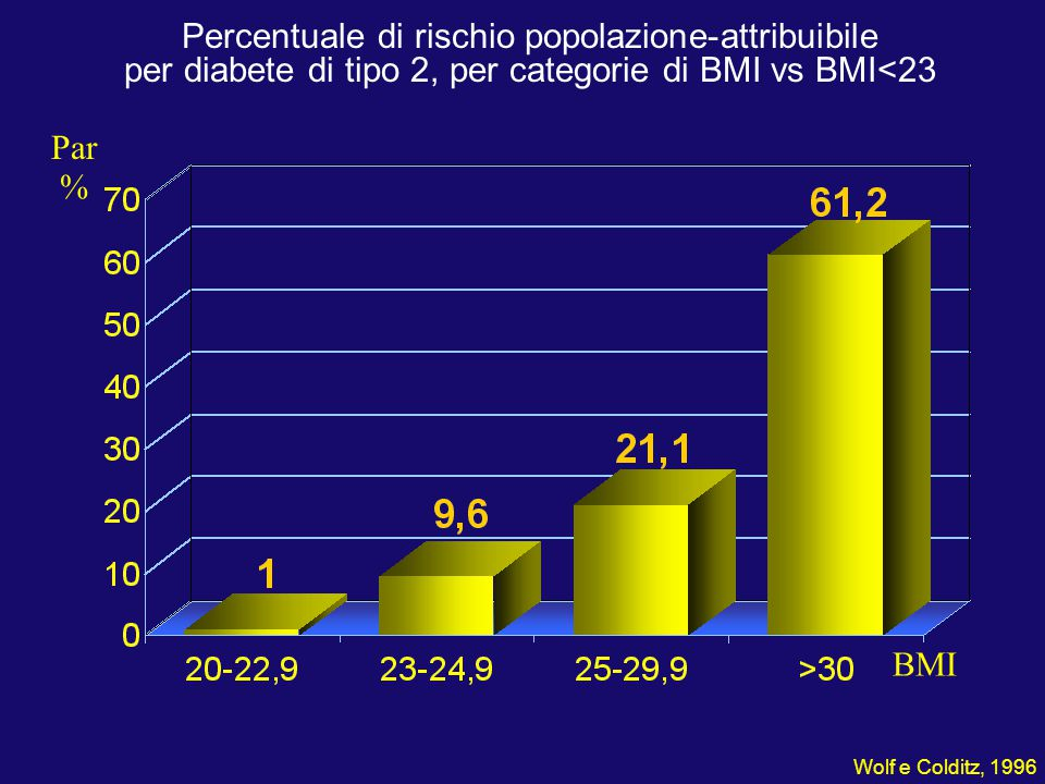 Percentuale di rischio popolazione-attribuibile per diabete di tipo 2, per categorie di BMI vs BMI<23 Par % BMI Wolf e Colditz, 1996