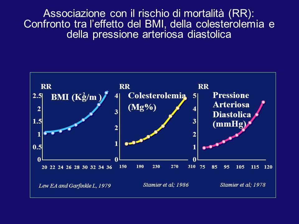 Associazione con il rischio di mortalità (RR): Confronto tra l'effetto del BMI, della colesterolemia e della pressione arteriosa diastolica 2.5 2 1.5