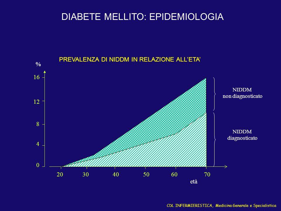 CDL INFERMIERISTICA, Medicina Generale e Specialistica DIABETE MELLITO: EPIDEMIOLOGIA 4 8 12 16 0 203040506070 NIDDM non diagnosticato NIDDM diagnosti