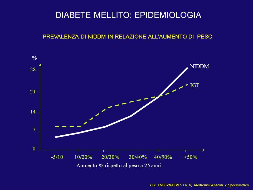 CDL INFERMIERISTICA, Medicina Generale e Specialistica DIABETE MELLITO: EPIDEMIOLOGIA 7 14 21 28 0 -5/1010/20%20/30%30/40%40/50%>50% Aumento % rispett