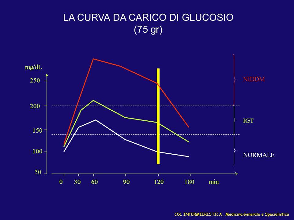 CDL INFERMIERISTICA, Medicina Generale e Specialistica LA CURVA DA CARICO DI GLUCOSIO (75 gr) 100 150 200 250 50 0306090120180 mg/dL NIDDM IGT min NOR