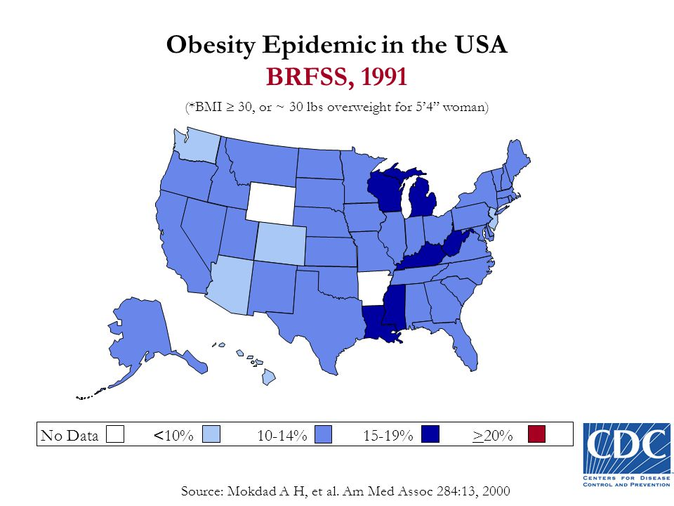(*BMI  30, or ~ 30 lbs overweight for 5'4 woman) No Data 20% Obesity Epidemic in the USA BRFSS, 1991 Source: Mokdad A H, et al.