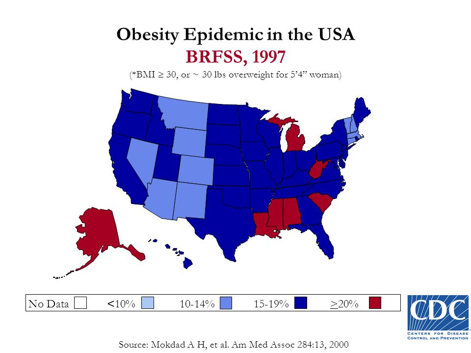 (*BMI  30, or ~ 30 lbs overweight for 5'4 woman) No Data 20% Obesity Epidemic in the USA BRFSS, 1997 Source: Mokdad A H, et al.