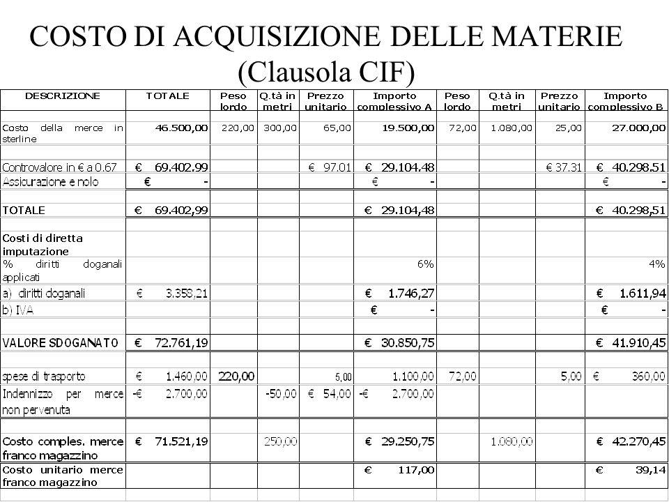 COSTO DI ACQUISIZIONE DELLE MATERIE (Clausola CIF)