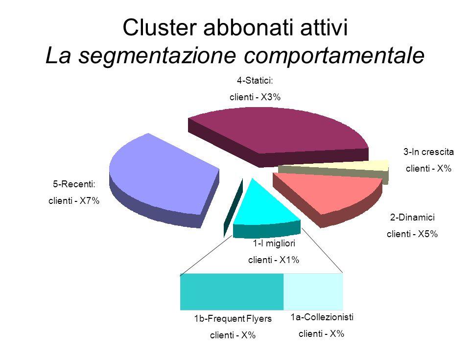 1b-Frequent Flyers clienti - X% 1a-Collezionisti clienti - X% 4-Statici: clienti - X3% 1-I migliori clienti - X1% 5-Recenti: clienti - X7% 2-Dinamici clienti - X5% 3-In crescita clienti - X% Cluster abbonati attivi La segmentazione comportamentale