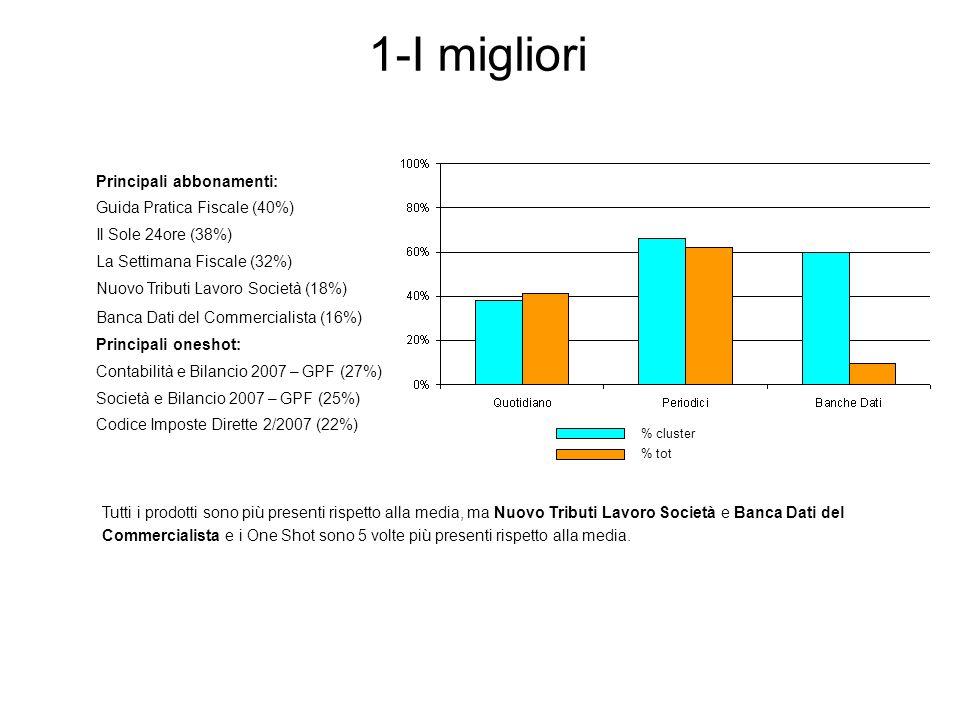 Principali abbonamenti: Guida Pratica Fiscale (40%) Il Sole 24ore (38%) La Settimana Fiscale (32%) Nuovo Tributi Lavoro Società (18%) Banca Dati del Commercialista (16%) Principali oneshot: Contabilità e Bilancio 2007 – GPF (27%) Società e Bilancio 2007 – GPF (25%) Codice Imposte Dirette 2/2007 (22%) Tutti i prodotti sono più presenti rispetto alla media, ma Nuovo Tributi Lavoro Società e Banca Dati del Commercialista e i One Shot sono 5 volte più presenti rispetto alla media.
