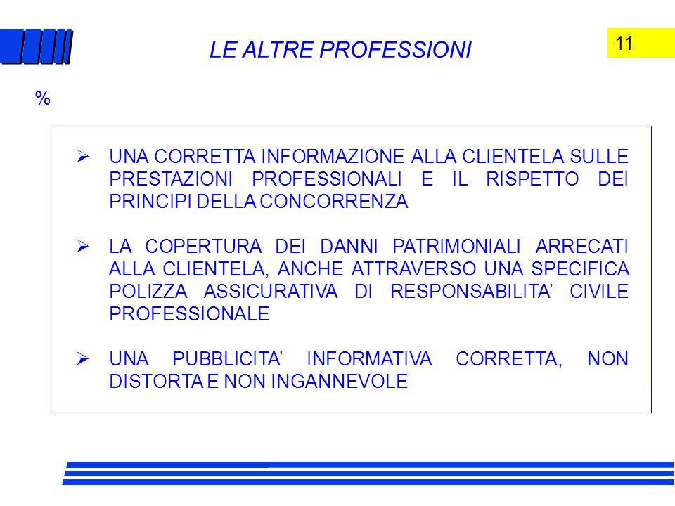 11 LE ALTRE PROFESSIONI  UNA CORRETTA INFORMAZIONE ALLA CLIENTELA SULLE PRESTAZIONI PROFESSIONALI E IL RISPETTO DEI PRINCIPI DELLA CONCORRENZA  LA COPERTURA DEI DANNI PATRIMONIALI ARRECATI ALLA CLIENTELA, ANCHE ATTRAVERSO UNA SPECIFICA POLIZZA ASSICURATIVA DI RESPONSABILITA' CIVILE PROFESSIONALE  UNA PUBBLICITA' INFORMATIVA CORRETTA, NON DISTORTA E NON INGANNEVOLE %