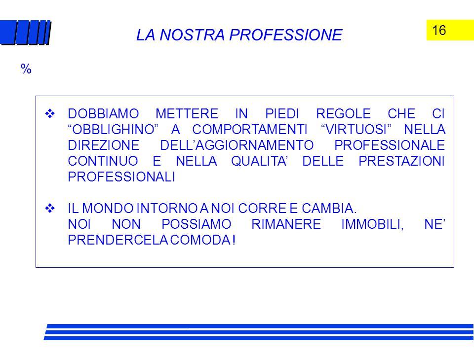 16 LA NOSTRA PROFESSIONE  DOBBIAMO METTERE IN PIEDI REGOLE CHE CI OBBLIGHINO A COMPORTAMENTI VIRTUOSI NELLA DIREZIONE DELL'AGGIORNAMENTO PROFESSIONALE CONTINUO E NELLA QUALITA' DELLE PRESTAZIONI PROFESSIONALI  IL MONDO INTORNO A NOI CORRE E CAMBIA.