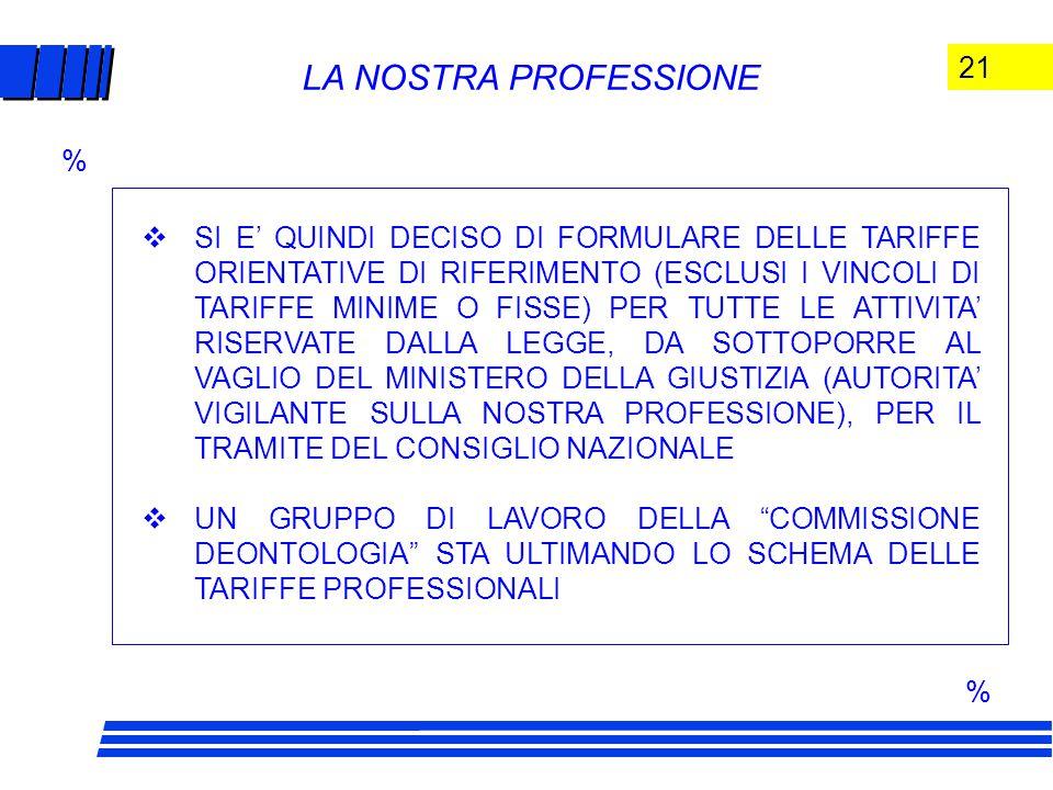 21 LA NOSTRA PROFESSIONE  SI E' QUINDI DECISO DI FORMULARE DELLE TARIFFE ORIENTATIVE DI RIFERIMENTO (ESCLUSI I VINCOLI DI TARIFFE MINIME O FISSE) PER TUTTE LE ATTIVITA' RISERVATE DALLA LEGGE, DA SOTTOPORRE AL VAGLIO DEL MINISTERO DELLA GIUSTIZIA (AUTORITA' VIGILANTE SULLA NOSTRA PROFESSIONE), PER IL TRAMITE DEL CONSIGLIO NAZIONALE  UN GRUPPO DI LAVORO DELLA COMMISSIONE DEONTOLOGIA STA ULTIMANDO LO SCHEMA DELLE TARIFFE PROFESSIONALI % %