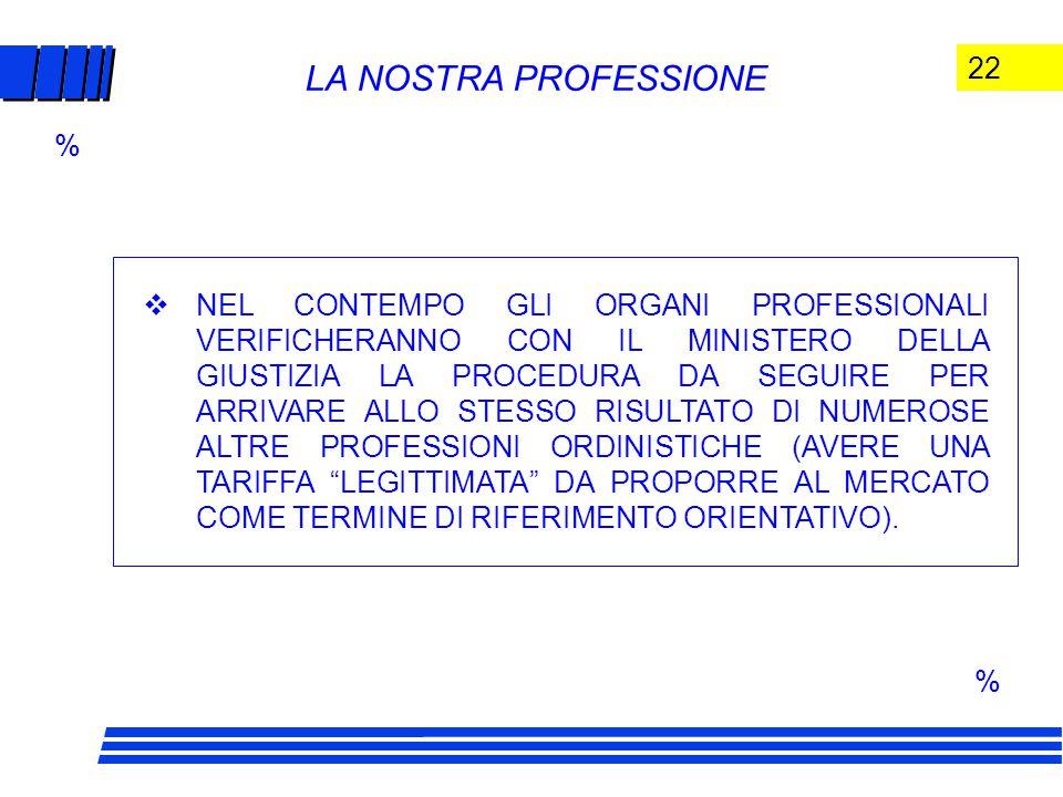 22 LA NOSTRA PROFESSIONE  NEL CONTEMPO GLI ORGANI PROFESSIONALI VERIFICHERANNO CON IL MINISTERO DELLA GIUSTIZIA LA PROCEDURA DA SEGUIRE PER ARRIVARE ALLO STESSO RISULTATO DI NUMEROSE ALTRE PROFESSIONI ORDINISTICHE (AVERE UNA TARIFFA LEGITTIMATA DA PROPORRE AL MERCATO COME TERMINE DI RIFERIMENTO ORIENTATIVO).