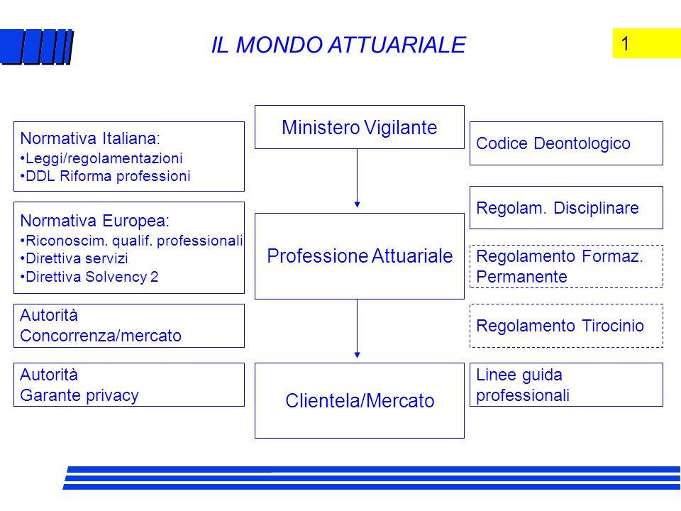 1 IL MONDO ATTUARIALE Ministero Vigilante Professione Attuariale Clientela/Mercato Normativa Italiana: Leggi/regolamentazioni DDL Riforma professioni Normativa Europea: Riconoscim.