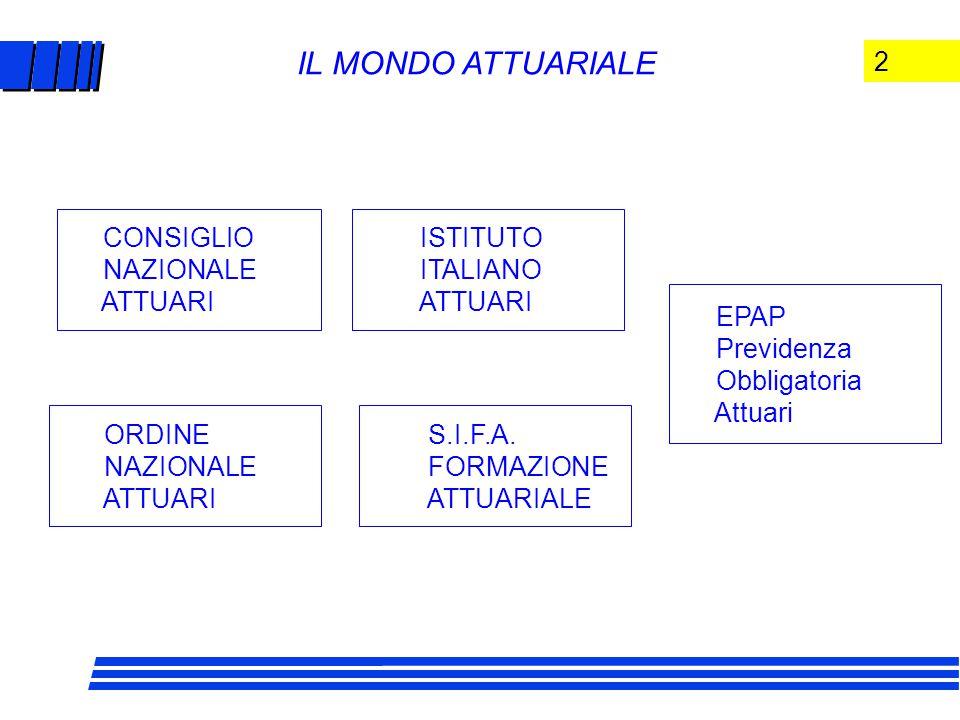 2 CONSIGLIO NAZIONALE ATTUARI ORDINE NAZIONALE ATTUARI ISTITUTO ITALIANO ATTUARI S.I.F.A.