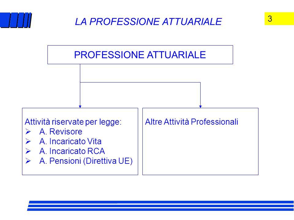 3 LA PROFESSIONE ATTUARIALE PROFESSIONE ATTUARIALE Attività riservate per legge:  A.