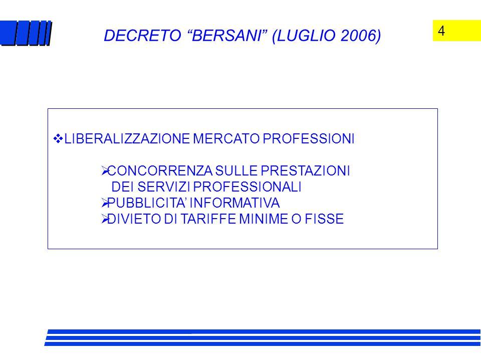 4 DECRETO BERSANI (LUGLIO 2006)  LIBERALIZZAZIONE MERCATO PROFESSIONI  CONCORRENZA SULLE PRESTAZIONI DEI SERVIZI PROFESSIONALI  PUBBLICITA' INFORMATIVA  DIVIETO DI TARIFFE MINIME O FISSE
