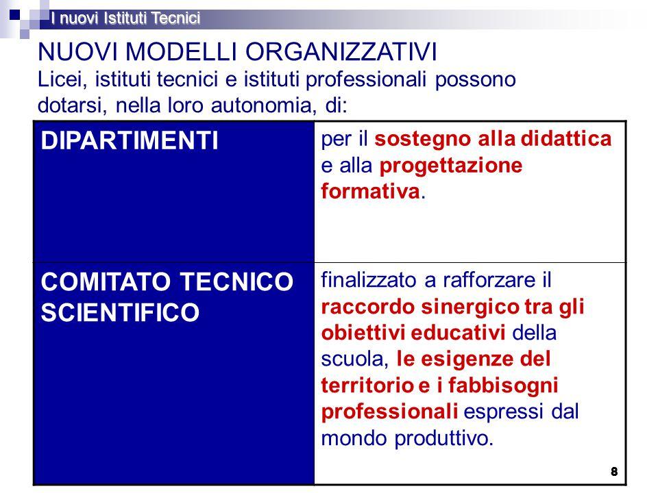 8 8 NUOVI MODELLI ORGANIZZATIVI Licei, istituti tecnici e istituti professionali possono dotarsi, nella loro autonomia, di: I nuovi Istituti Tecnici DIPARTIMENTI per il sostegno alla didattica e alla progettazione formativa.