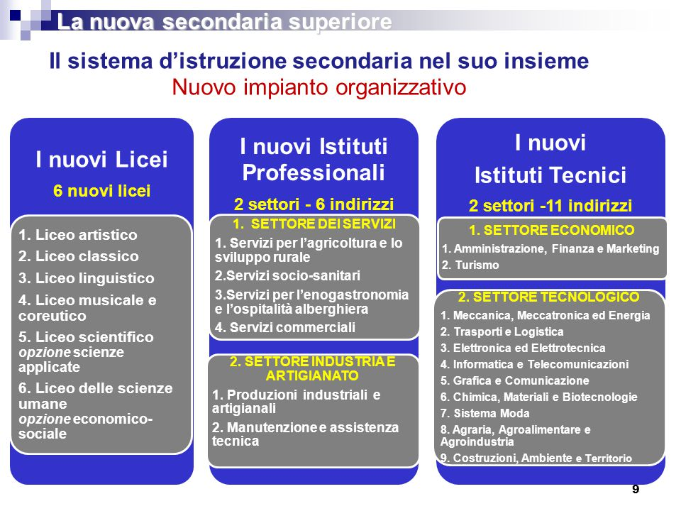 9 Il sistema d'istruzione secondaria nel suo insieme Nuovo impianto organizzativo I nuovi Licei 6 nuovi licei 1. Liceo artistico 2. Liceo classico 3.
