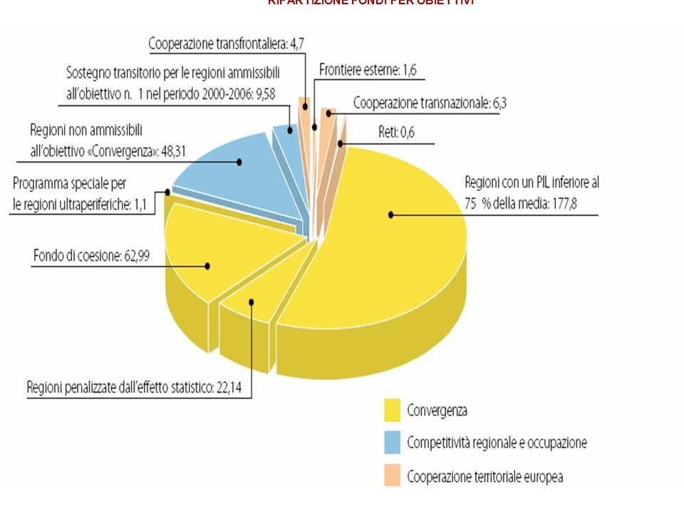 LA NUOVA POLITICA DI COESIONE LA NUOVA POLITICA DI COESIONE periodo di programmazione 2007 - 2013 RIPARTIZIONE DEI FONDI TRA STATI MEMBRI Ripartizione indicativa per Stato membro degli stanziamenti di impegno per gli Stati membri e le regioni ammesse a beneficiare del finanziamento dei Fondi strutturali nell'ambito dell'obiettivo Convergenza per il periodo 1° gennaio 2007-31 dicembre 2013