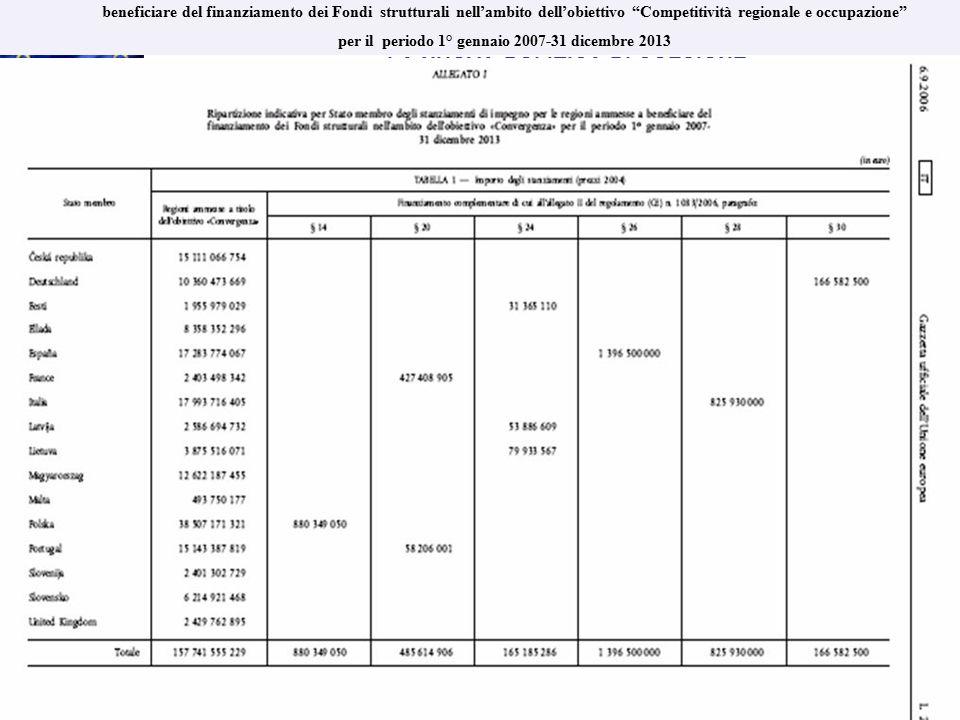 LA NUOVA POLITICA DI COESIONE LA NUOVA POLITICA DI COESIONE periodo di programmazione 2007 - 2013 RIPARTIZIONE DEI FONDI TRA STATI MEMBRI Ripartizione indicativa per Stato membro degli stanziamenti di impegno per gli Stati membri e le regioni ammesse a beneficiare del finanziamento dei Fondi strutturali nell'ambito dell'obiettivo Competitività regionale e occupazione per il periodo 1° gennaio 2007-31 dicembre 2013