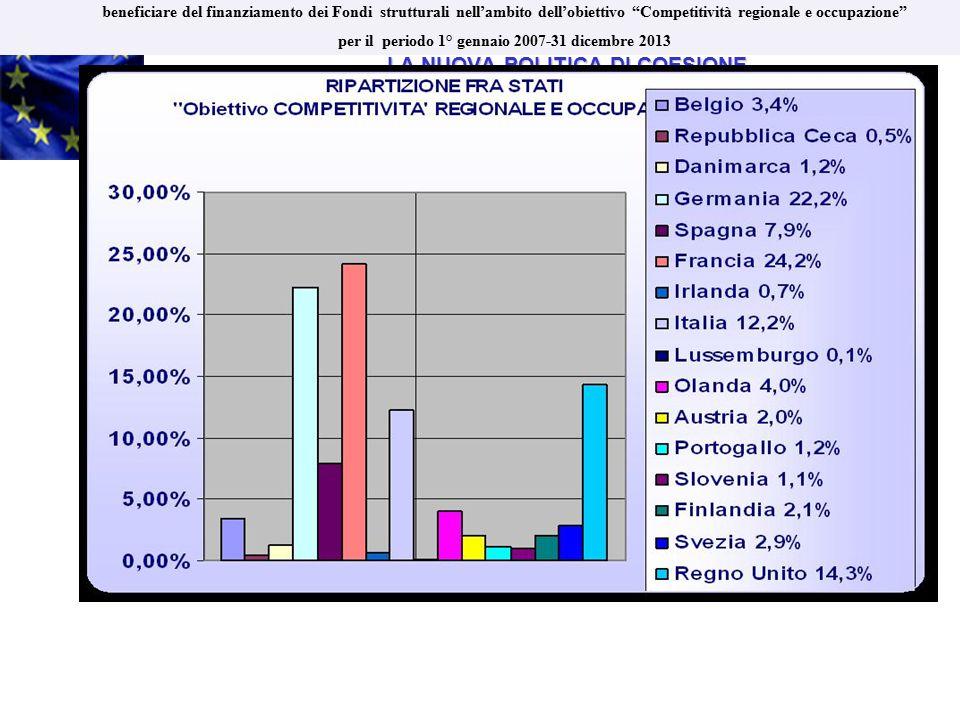 LA NUOVA POLITICA DI COESIONE LA NUOVA POLITICA DI COESIONE periodo di programmazione 2007 - 2013 RIPARTIZIONE DEI FONDI TRA STATI MEMBRI Ripartizione