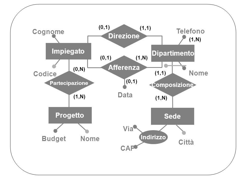 Telefono Dipartimento Direzione Afferenza Data (1,1) (0,1) (1,N) (0,1) (1,N) Progetto Partecipazione NomeBudget (0,N) (1,N) (1,1) Città Indirizzo Composizione Sede Nome Via CAP (1,N) Impiegato Cognome Codice