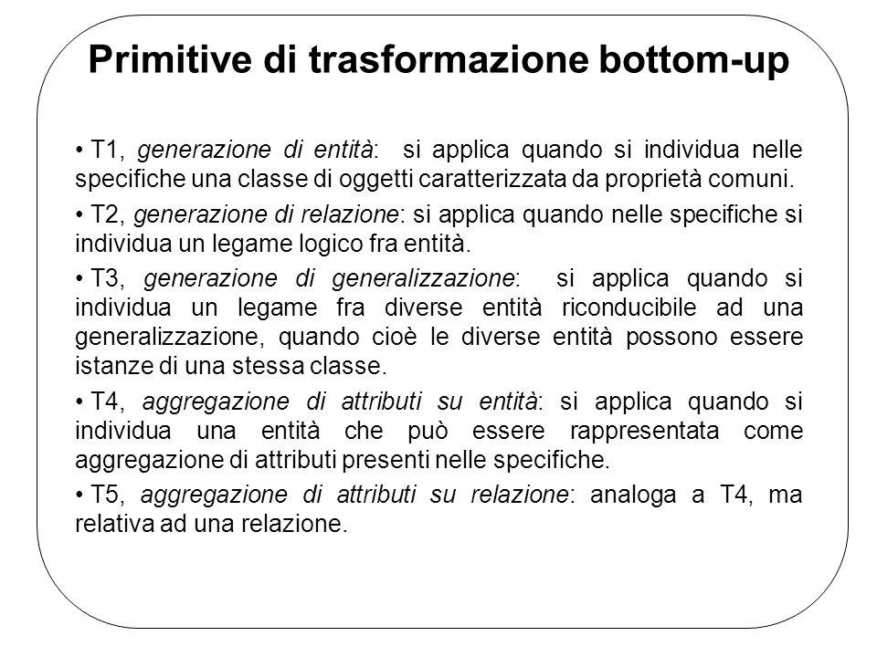 Primitive di trasformazione bottom-up T1, generazione di entità: si applica quando si individua nelle specifiche una classe di oggetti caratterizzata da proprietà comuni.