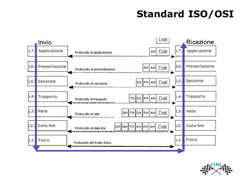 Standard ISO/OSI FINE