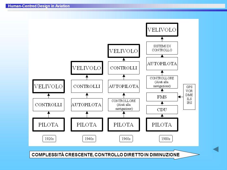 Human-Centred Design in Aviation COMPLESSITÀ CRESCENTE, CONTROLLO DIRETTO IN DIMINUZIONE