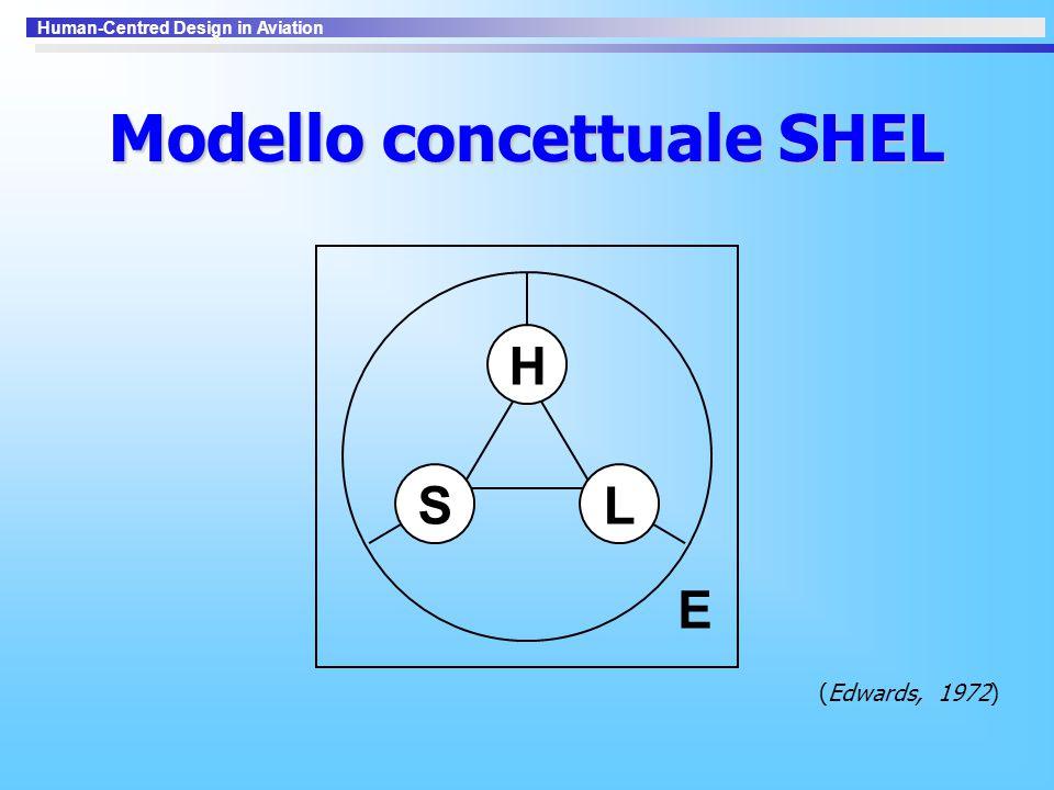 Human-Centred Design in Aviation Modello concettuale SHEL S H L E (Edwards, 1972)